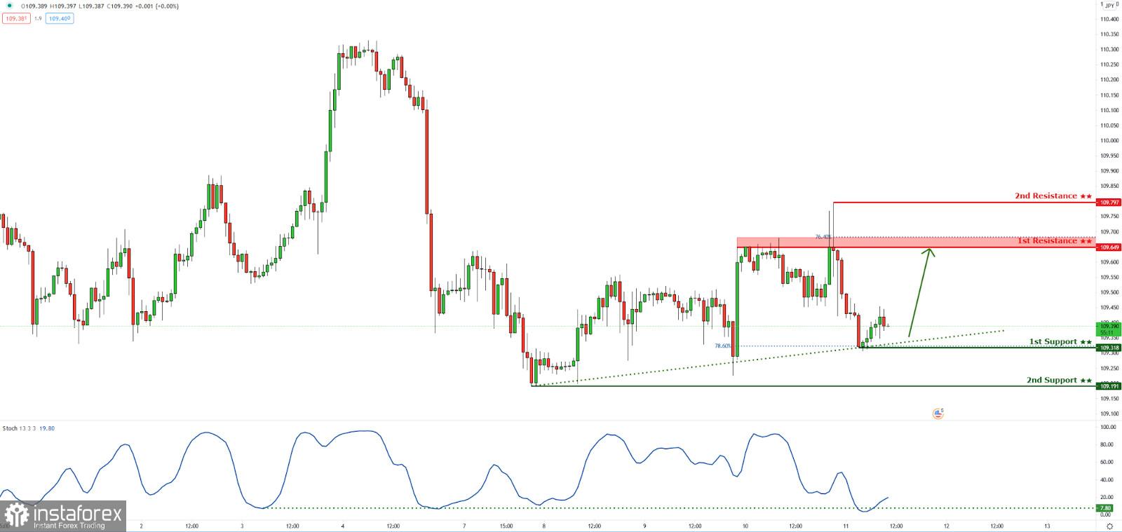 USDJPY reacting above ascending trendline support! Bounce incoming!