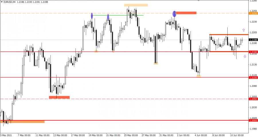Торговые рекомендации по валютному рынку для начинающих трейдеров EURUSD и GBPUSD 11.06.21