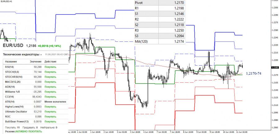 EUR/USD и GBP/USD 11 июня – рекомендации технического анализа