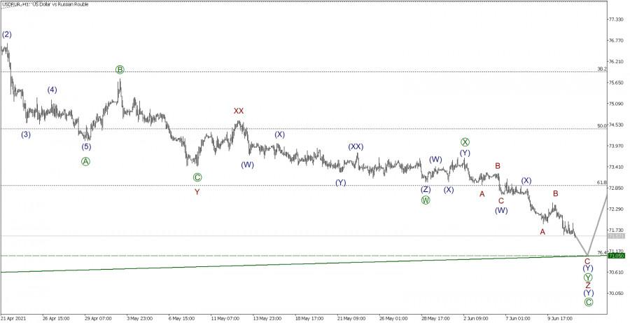 USD/RUR 11 июня. Курс продолжает снижаться
