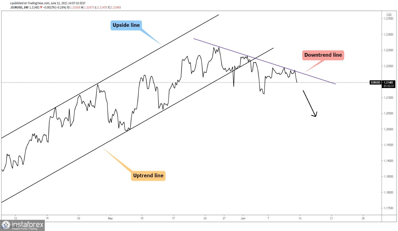 EUR/USD: Downside Movement