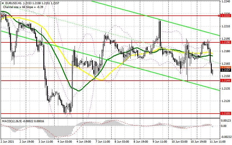 EUR/USD: план на американскую сессию 11 июня (разбор утренних сделок). Рынок остается в узком канале, и теперь быкам нужно