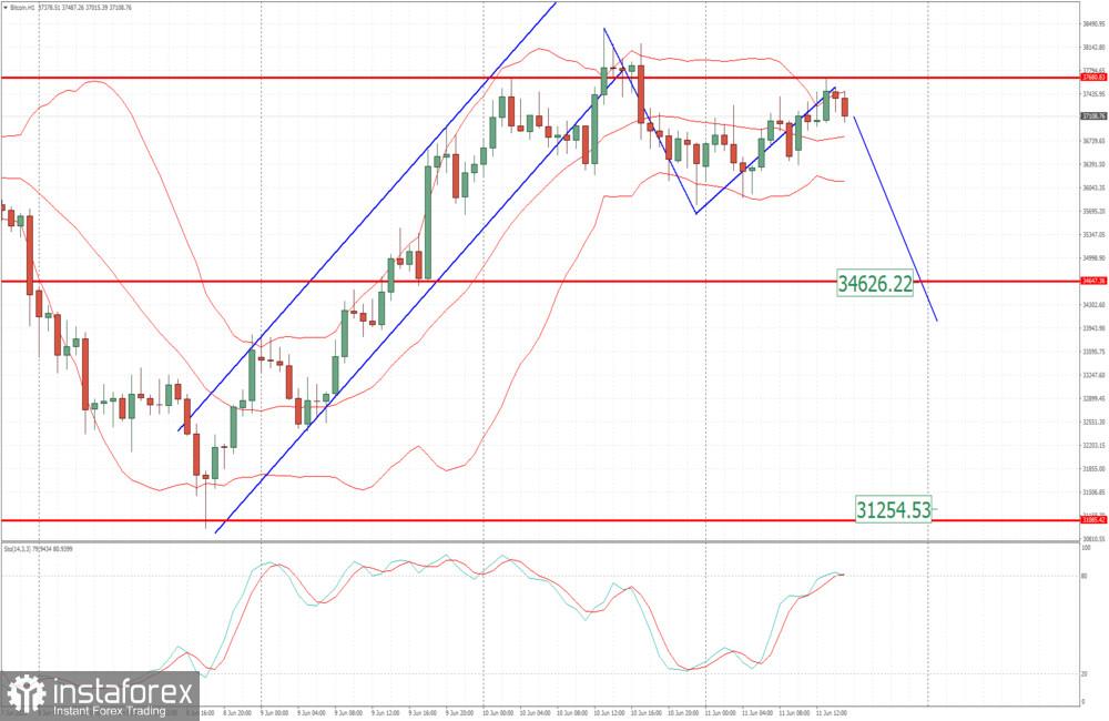 BTC analysis for June 11,.2021 - Potetnial for the second downside leg