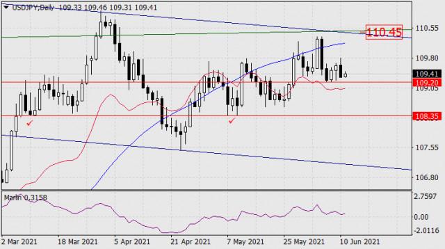 11 जून, 2021 को USD/JPY के लिए पूर्वानुमान