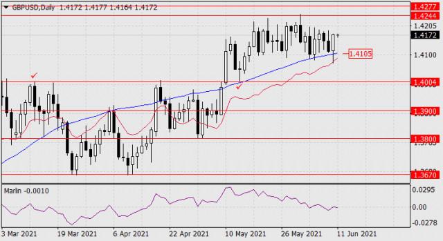 11 जून, 2021 को GBP/USD के लिए पूर्वानुमान