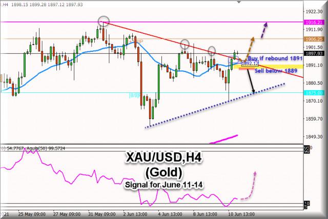 Tín hiệu giao dịch cho XAU / USD (Vàng) từ ngày 10 - 14 tháng 6 năm 2021: Mức chính 1,892