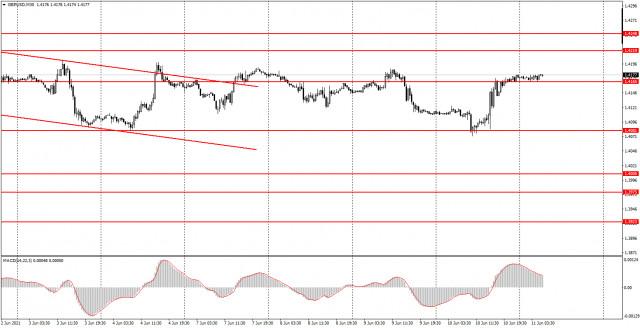 Phân tích và tín hiệu giao dịch cho người mới bắt đầu. Làm thế nào để giao dịch GBP / USD vào ngày 11 tháng 6? Phân tích...