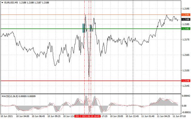 Analisis dan rekomendasi trading untuk EUR/USD dan GBP/USD pada 11 Juni