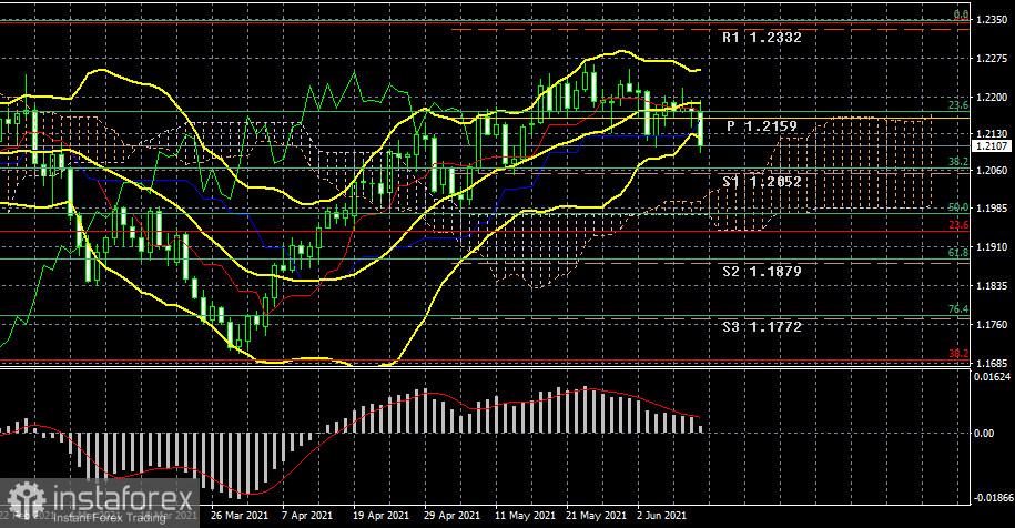 EUR/USD. Превью новой недели. Впечатлит ли рынки европейская инфляция также, как и американская?