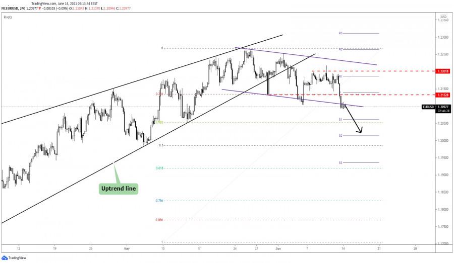 EUR/USD Corrective Phase!