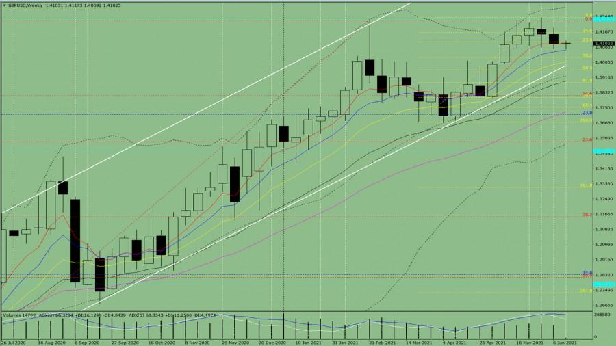 Технический анализ на неделю, с 14 по 19 июня, на валютной паре GBP/USD