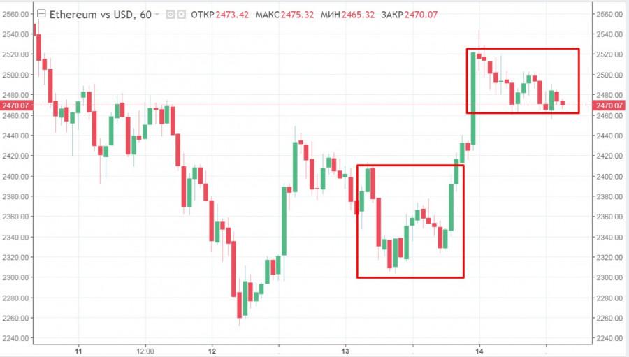 Рынок альткоинов колеблется на фоне растущего интереса к BTC: прогнозы