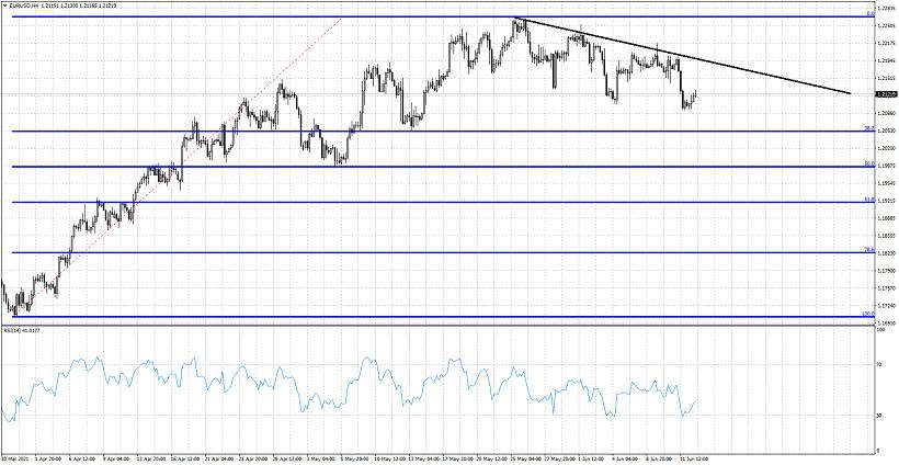 EURUSD remains in a short-term bearish trend.
