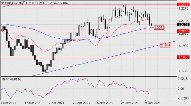 Forecast for EUR/USD on June 14, 2021