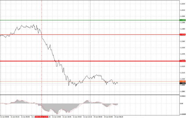 Analisis dan rekomendasi trading untuk EUR/USD dan GBP/USD pada 14 Juni