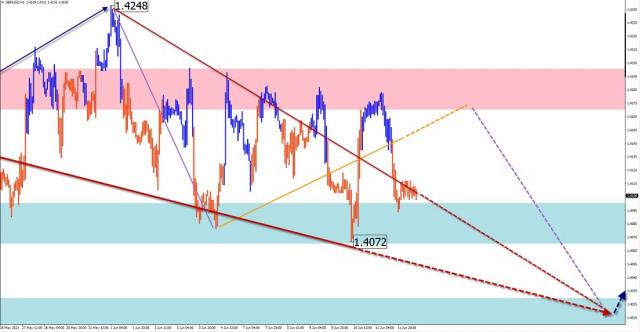 Опростен вълнови анализ и прогноза за GBP/USD, AUD/USD, USD/JPY, ЗЛАТО на 14 юни