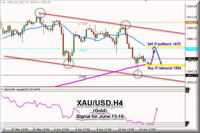 Търговски сигнал за XAU/USD (злато), за 15 - 16 юни 2021 г.: Купете над 1855