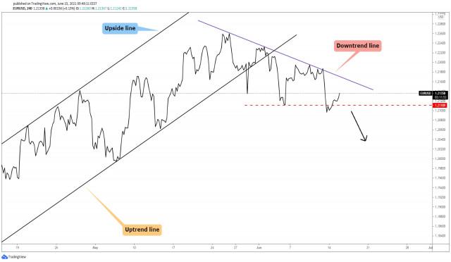 EUR/USD Temporary Growth!