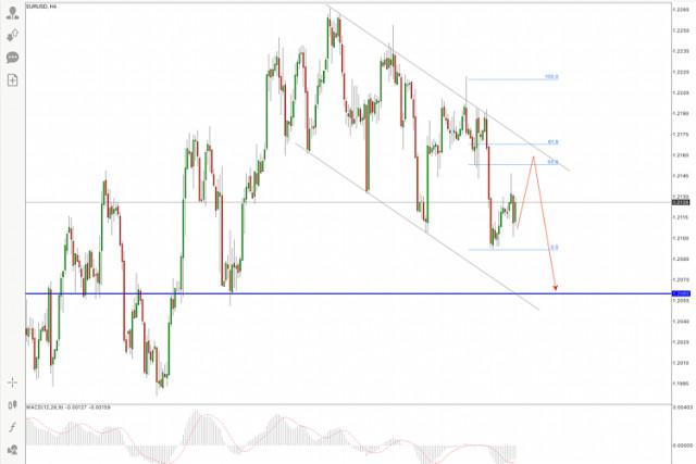 Análisis del precio del EUR/USD para el 15 de junio de 2021
