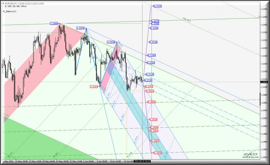"""FOREX замер в ожидании? US Dollar Index и """"главное зеркало"""" Euro vs US Dollar - h4. Комплексный анализ APLs & ZUP c 07 июня 2021"""