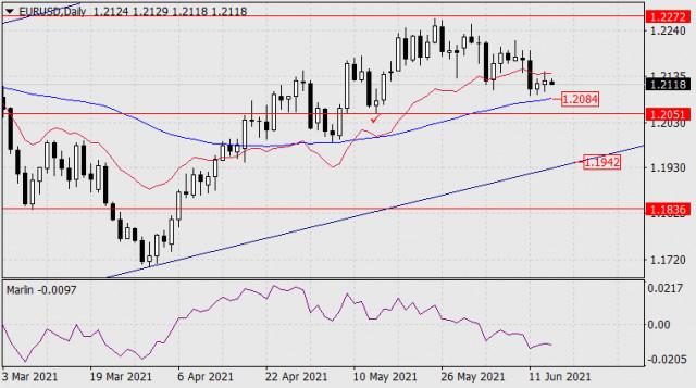 Forecast for EUR/USD on June 16, 2021