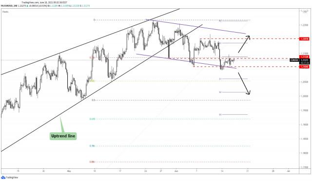 Retroceso del EUR/USD en anticipación a la reunión del FOMC