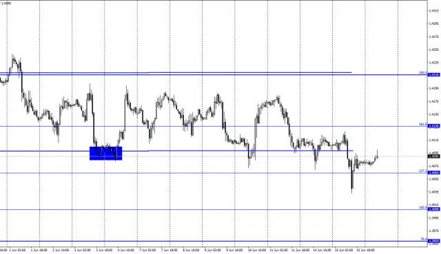 GBP/USD. 16 de junio. Informe COT. Gran Bretaña sigue estando en cuarentena de una forma ligera