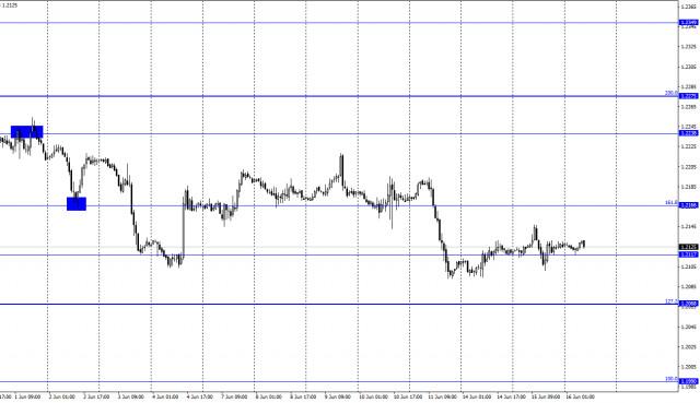 EUR/USD. 16 de junio. Informe COT. El mercado está pendiente de la estadística estadounidense y de la reunión del FOMC