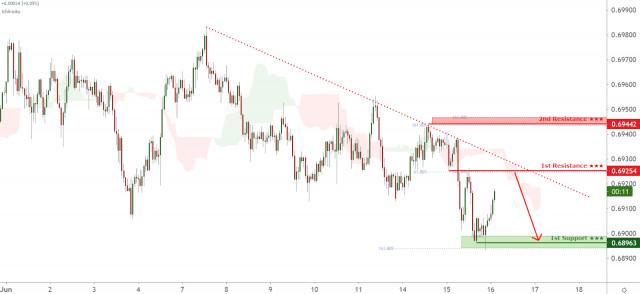AUDCHF facing bearish pressure, potential for further downside!