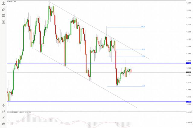 Análisis del EUR/USD para el 16 de junio