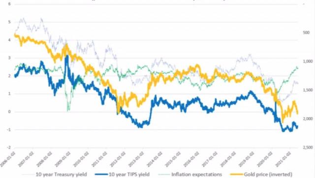 El compromiso de la Fed con la política monetaria ayudará a que el oro se recupere