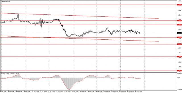 面向初学者的分析和交易信号。06月17日如何交易欧元/美元货币对?周三的分析。为周四做准备。