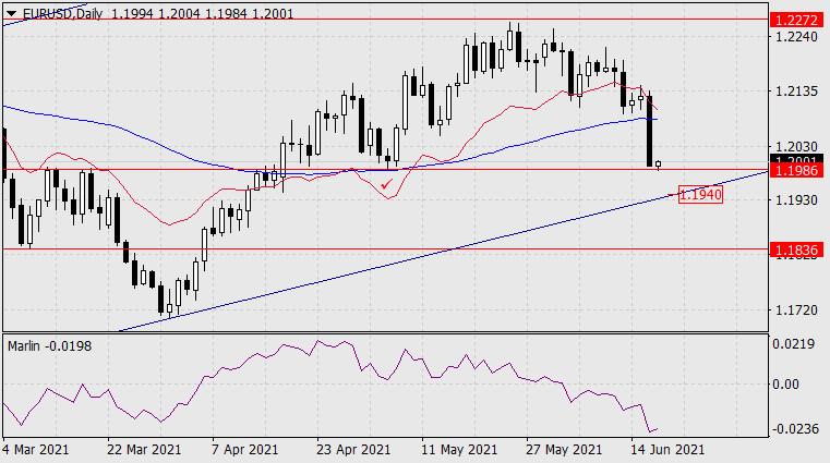 Forecast for EUR/USD on June 17, 2021
