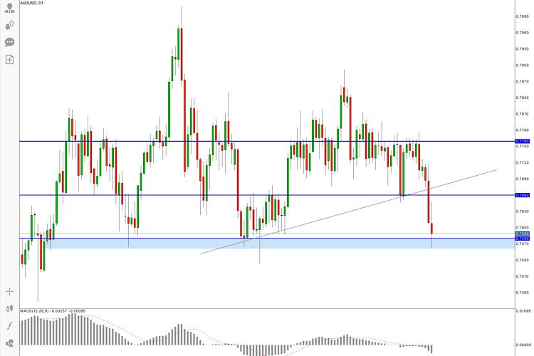AUD/USD Hot Forecast, 17 June
