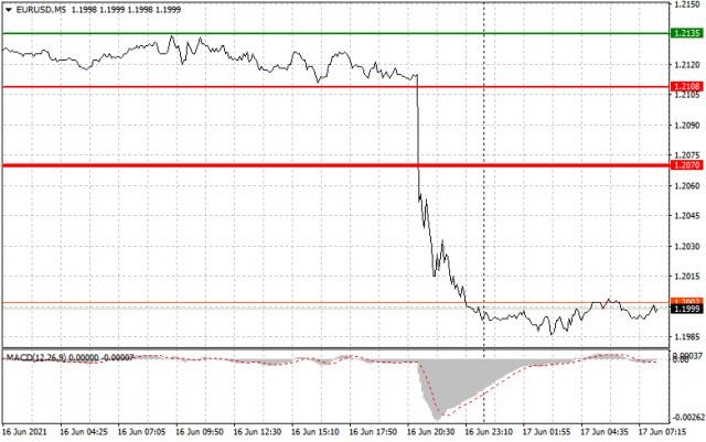 Analisis dan rekomendasi trading untuk EUR/USD dan GBP/USD pada 17 Juni
