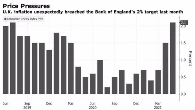 La Fed se atravesó en el camino de la libra