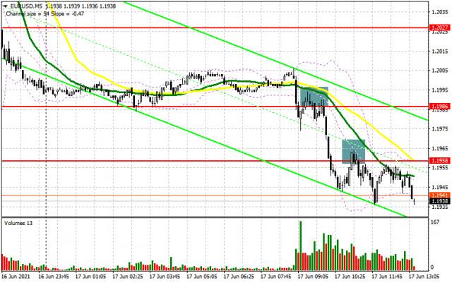 EUR/USD: Pelan dagangan untuk sesi AS pada 17 Jun (analisis perdagangan pagi).
