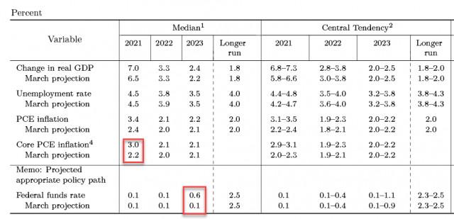 एफओएमसी के हौसले से अमेरिकी डॉलर का दीर्घकालिक दृष्टिकोण नहीं बदलेगा। USD, EUR, GBP . का अवलोकन