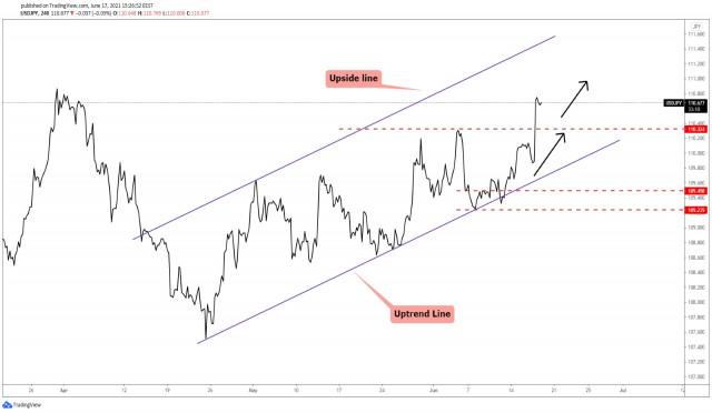 Penurunan Kecil Pasangan Mata Uang USD/JPY!