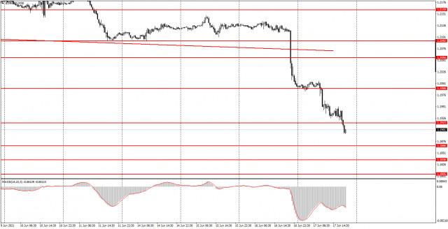 Analisis dan isyarat dagangan untuk pedagang baru. Bagaimana untuk berdagang pasangan mata wang EUR/USD pada 18 Jun. Analisis Khamis. Bersedia untuk dagangan hari Jumaat