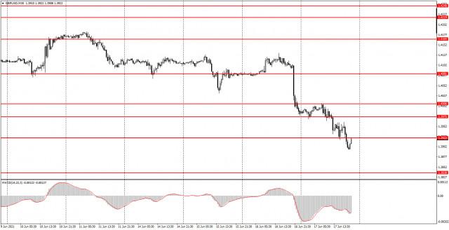 Analisis dan isyarat perdagangan untuk pedagang baru. Cara berdagang GBP / USD pada 18 Jun. Analisis pada hari Khamis. Bersiap sedia untuk hari Jumaat