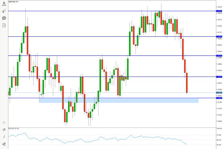 GBP/USD Hot Forecast