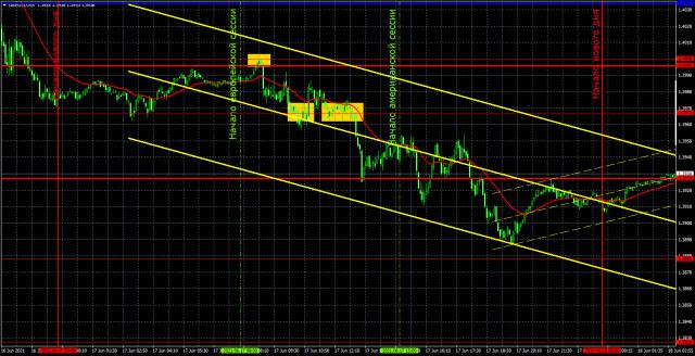 Прогноз и торговые сигналы по GBP/USD на 18 июня. Детальный разбор вчерашних рекомендаций и движения пары в течение дня
