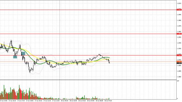 EUR/USD: план на европейскую сессию 18 июня. Commitment of Traders COT-отчеты (разбор вчерашних сделок). Евро продолжил падение, а под прицелом медведей поддержка 1.1880