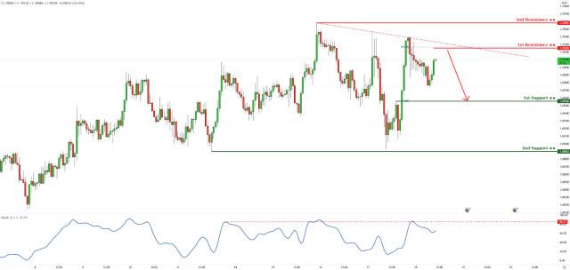 EURNZD approaching descending trendline resistance! Drop Incoming!
