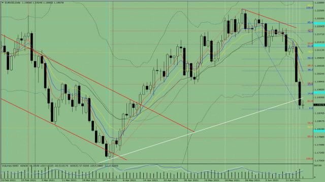 Indikatoranalyse. EUR/USD – Tagesübersicht für den 18. Juni 2021