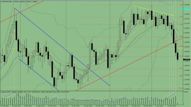 Indikatoranalyse. GBP/USD – Tagesübersicht für den 18. Juni 2021