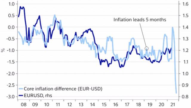 यूरो/अमरीकी डालर। फेड ने डॉलर को जगाया