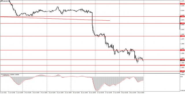 Аналитика и торговые сигналы для начинающих. Как торговать валютную пару EUR/USD 21 июня? Анализ сделок пятницы. Подготовка к торгам в понедельник.