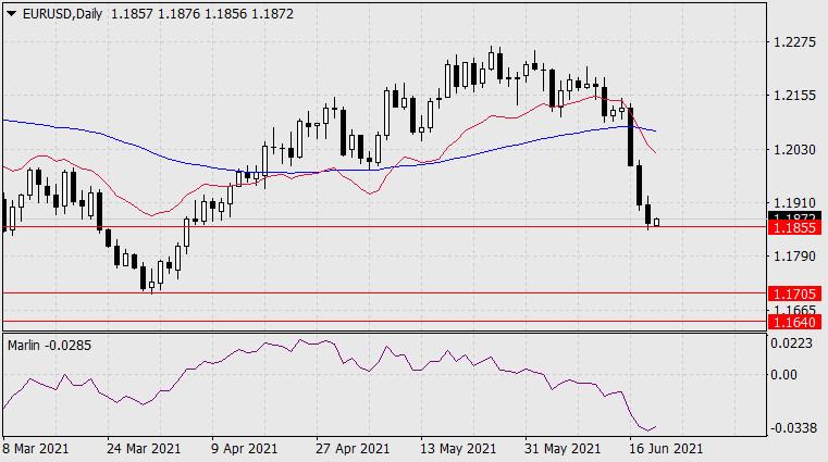 Forecast for EUR/USD on June 21, 2021